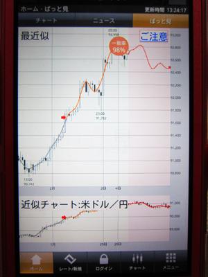 fxプライム ぱっと見テクニカル スマホ